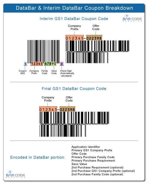 How to Know if a Coupon Will Double: Most coupons today only show the GS1 DataBar, making it hard to tell if it will double.